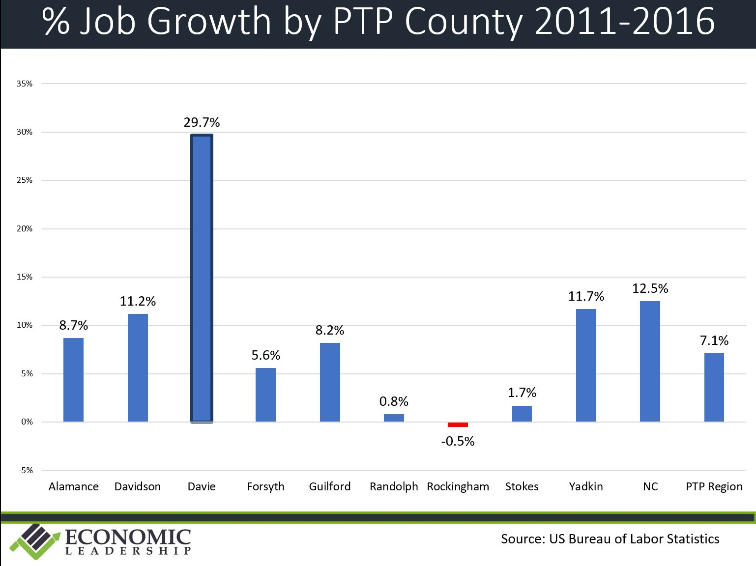 job-growth-by-county-2011-2016