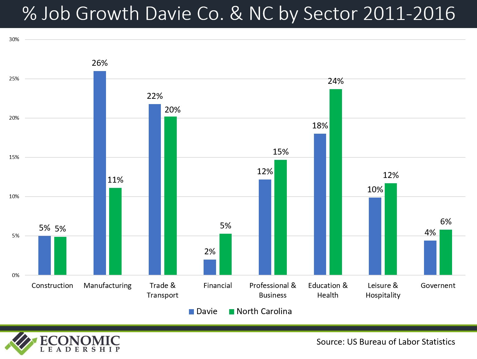 job-growth-by-sector-2011-2016